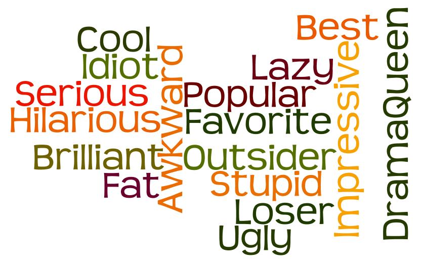 Nickname Wordle